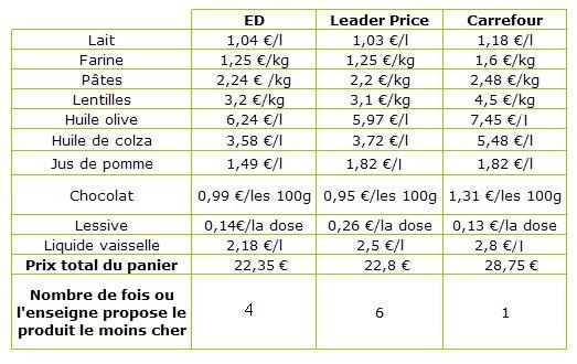 e3981cd1d22 Quelle offre en produits bio ou écologiques propose les différentes ...