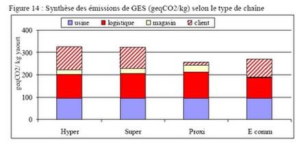 Impact sur l'environnement de différents type de distribution