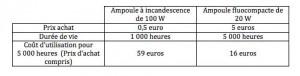 Comparaison des coûts d'utilisation d'une ampoule fluocompacte et d'une ampoule à incandescence