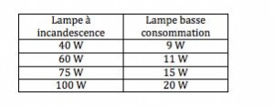 Tableau des équivalence entre les ampoules fluocompactes et les ampoules à incandescence