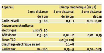 Rayonnement magnétiques émis par différents appareils pouvant êtres présents dans une chambre (source : Ofefp)