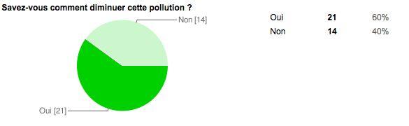 diminuer-pollution-air-interieur1