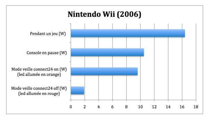 Quelle est la console de jeux la plus conome et comment - Comment connecter les manettes wii a la console ...