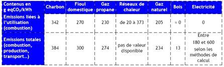 Emissions de CO2 des énergies de chauffage. Source : Association des professionnels pour le chauffage durable.