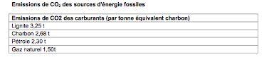 Les Briquettes De Lignite Ne Sont Pas écologiques