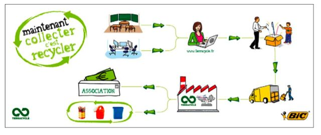 Comment recycler vos stylos usagés ? Consommer Durable # Comment Recycler Le Bois
